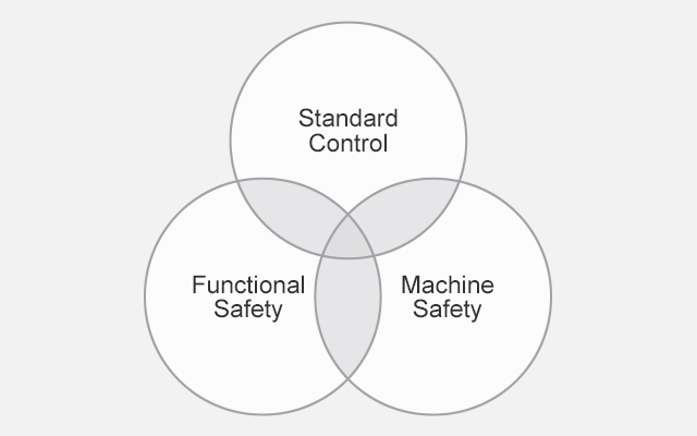 Venn diagram showing the safety aspects that drive SCX Special Projects